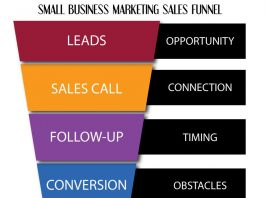 small-business-marketing-sales-funnel-SMEs