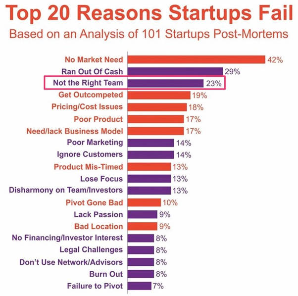 20 reasons why businesses fail