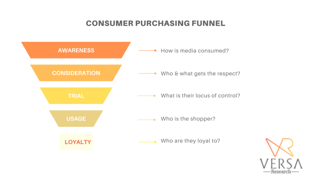 Consumer purchasing funnel - Marketing to Nigerians