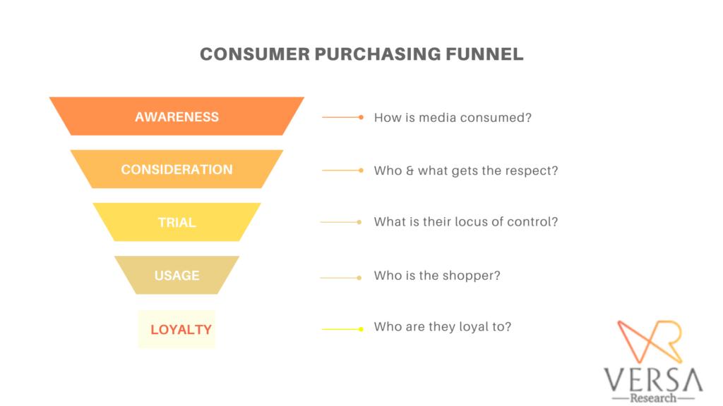Consumer purchasing funnel - Marketing to Nigerians